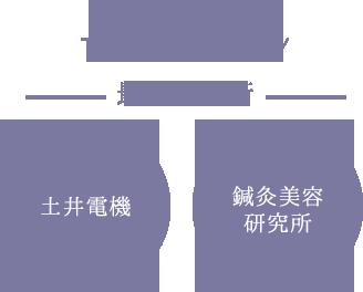 最先端技術 土井電機 鍼灸美容研究所